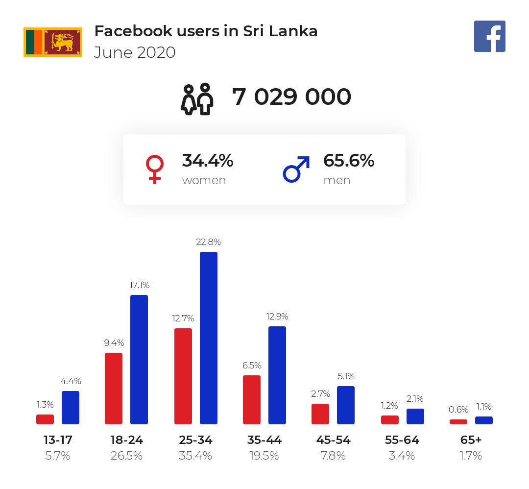 Facebook user statists of Sri Lanka